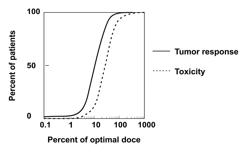 dose-vs-toxicity